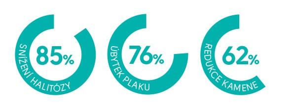 Grafy: Snížení halitózy 85 %, úbytek plaku 76%, redukce kamene 62 %